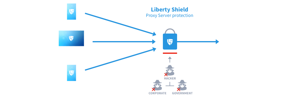 What is a proxy server?  A Proxy server is a super fast way to browse the internet while changing your IP address.  A proxy server is often quicker than a VPN as it does not encrypt your data, it simply masks your IP address.