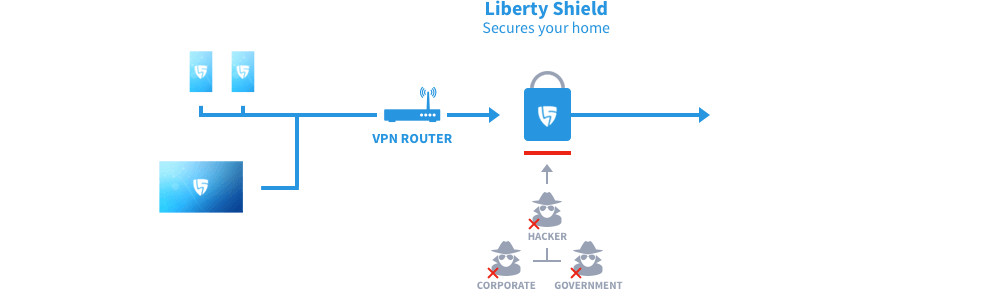 What is a VPN Router?  A VPN router is a device that connects too your existing router/modem that creates a 2nd network in your home/office which is fully encrypted and secure.